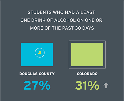 Students who had at least one drink of alcohol on one or more of the past 30 days Douglas County 26.6% Colorado 31%