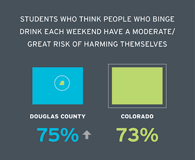 Students who think people who binge drink each weekend have moderate/great risk of harming themselves Douglas County 74.5% Colorado 73.4%