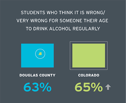 Students who think it is wrong/very wrong for someone their age to drink alcohol regularly. Douglas County 62.9% Colorado 64.6%