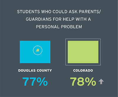 Students who could ask parents/guardians for help with a personal problem Douglas 77.1% Colorado 78.1%