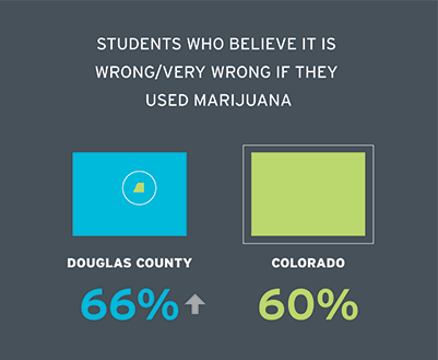 Students who believe it is wrong/very wrong if they used marijuana Douglas County 65.6% Colorado 60.2%