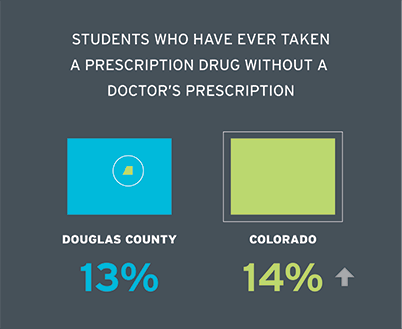 Students who have ever taken a prescription drug without a Doctor's prescription: Douglas County (12.8%) Colorado High Schools (13.6%)